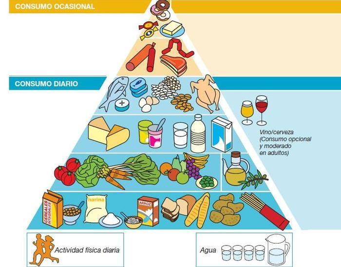 Dieta Para Bajar De Peso Rapidamente Sin Pasar Hambre Temperatura Corporal 35 6 Graus