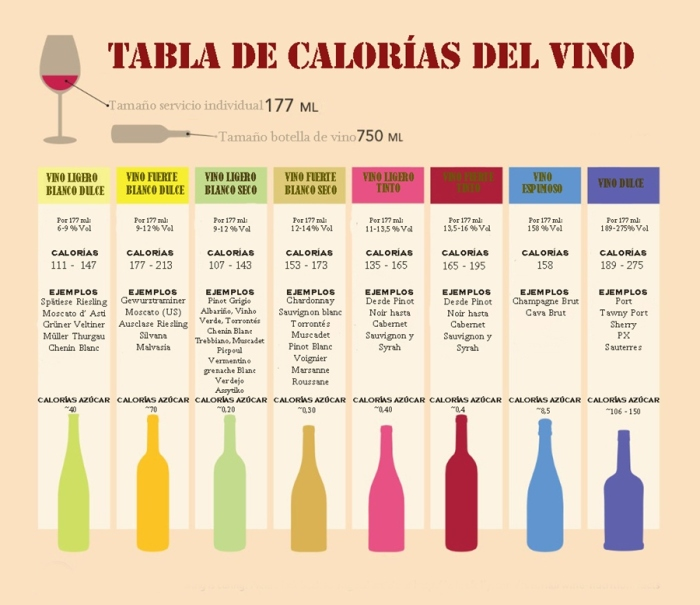 El Mito, el vino más dulce tiene más calorías