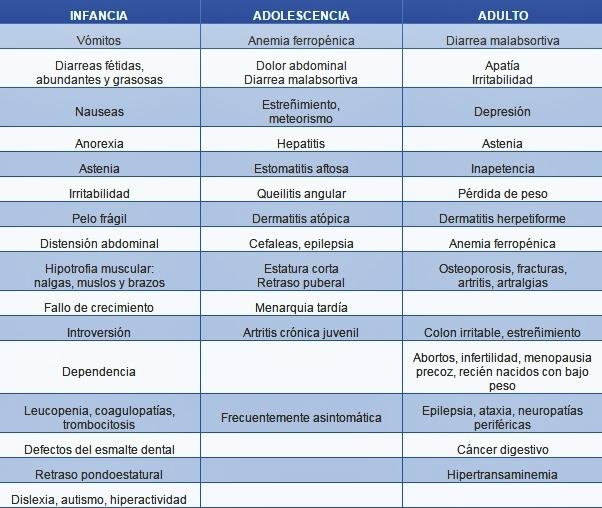 sintomas de intolerante al gluten